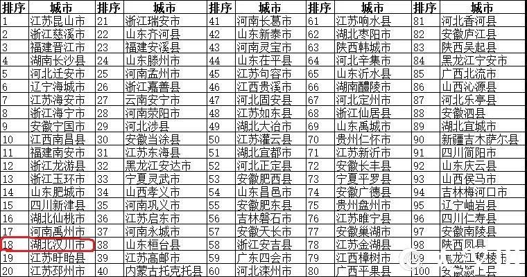 连续13年上榜,汉川再进位